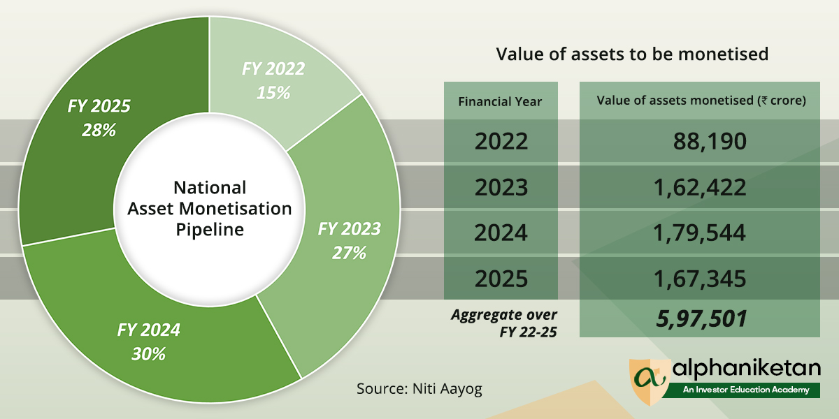Value of assets to be monetised